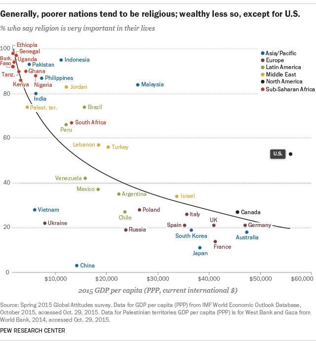 越重視宗教信仰的國家,經濟越落後、人民越窮。