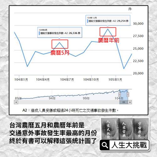 交通事故件數暴增的原因|台灣農曆五月和農曆年前是交通意外事故發生率最高的月份